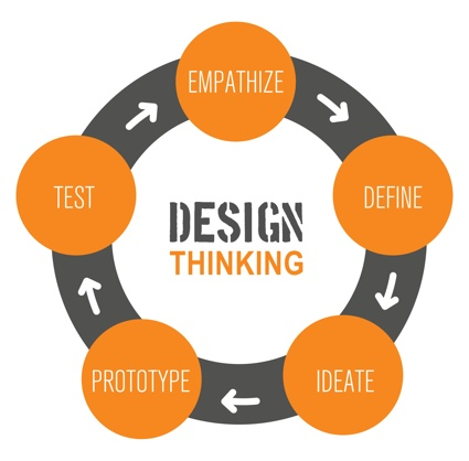 0tu_design_thinking_diagram.jpg