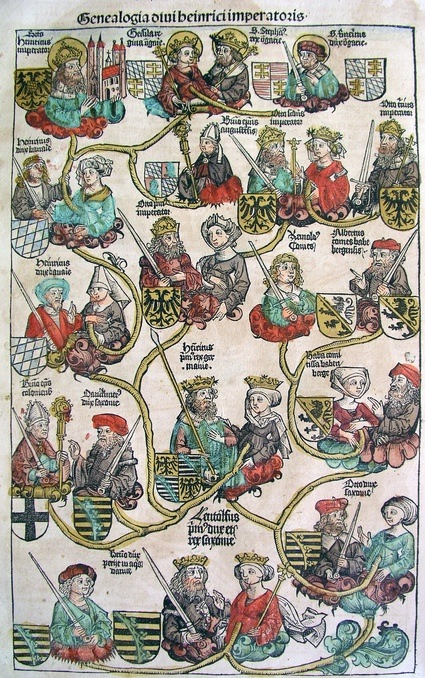 Nuremberg_chronicles_-_Genealogy_of_Henry_II_(CLXXXVIv).jpg