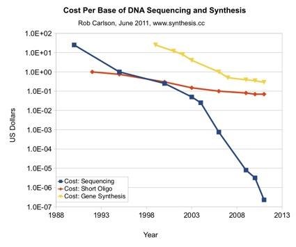 costDNAcarlson curve.jpg