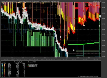Flash crashes. Glitches in the trading system